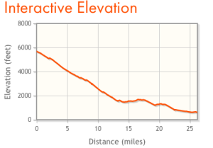 Elevation graphic for Canyon City Marathon in Azusa, California