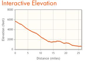 Elevation graphic for Canyon City Marathon in Azusa, California